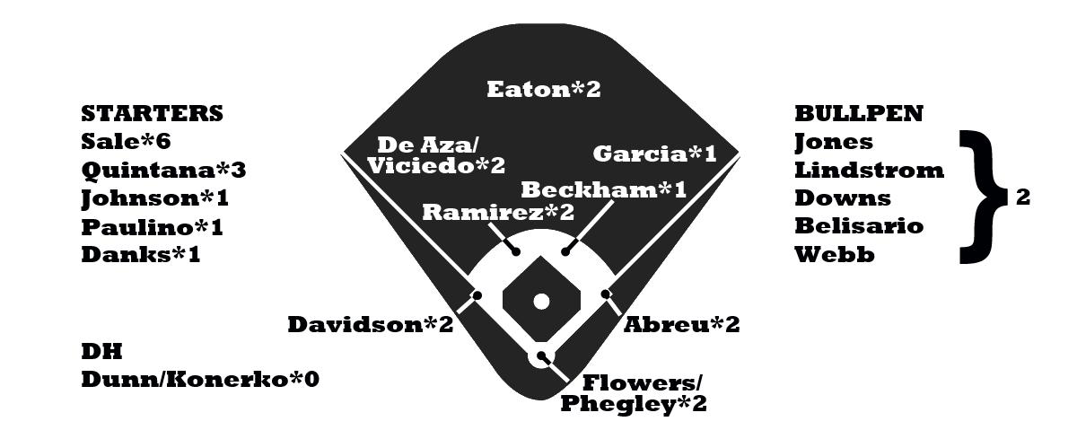 White Sox Depth