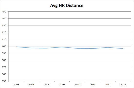 The Hidden Minimalism of Home Run Distance | FanGraphs Baseball
