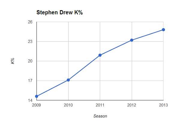 drew_whiff_percentage