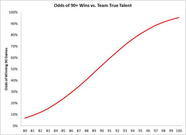 odds90wins