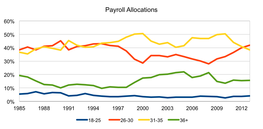 PayrollAllocations