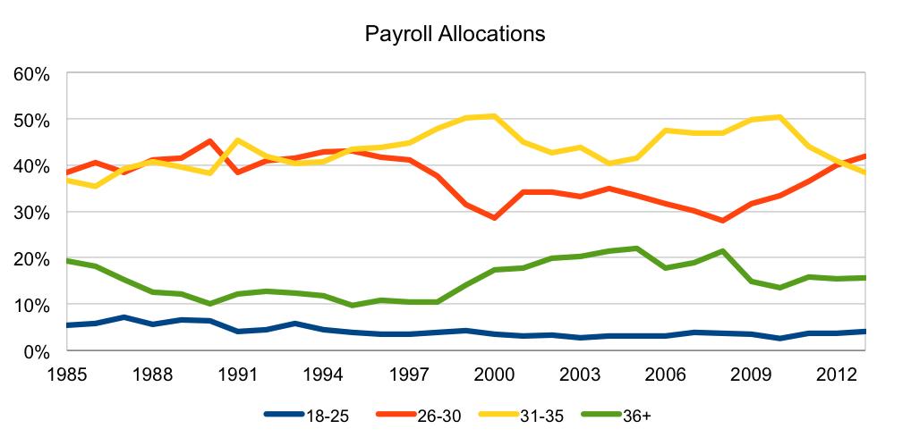 PayrollAllocations
