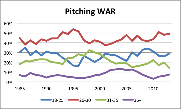 PitchingWARAllocation