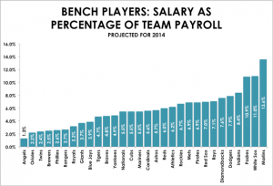 bench_players_percentage