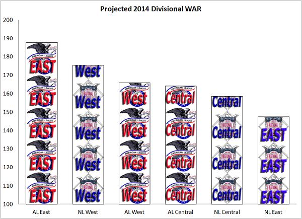 divisionalwar2014