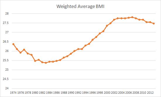 Average BMI Chart