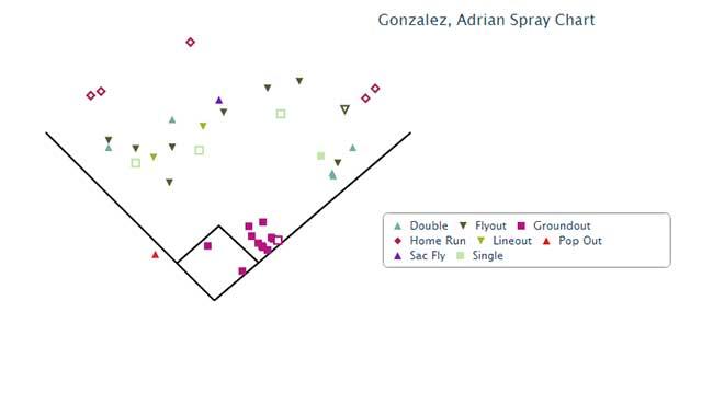 gonzalez_spray_chart
