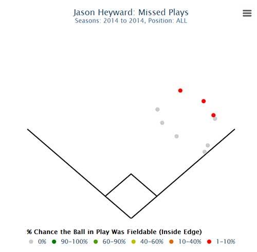 heyward_missed