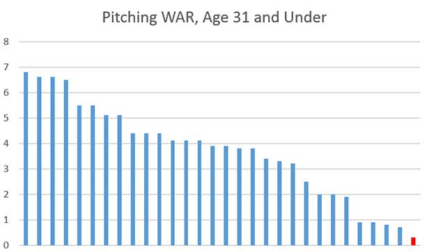phillies_pitch-war-31u