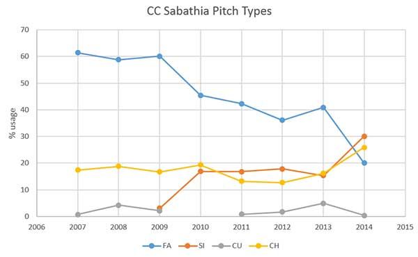 sabathia_pitch-types