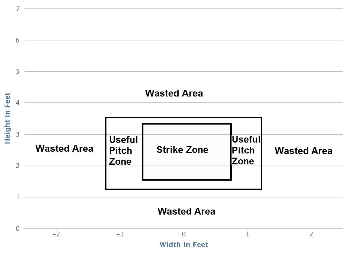 strikezone wastedzone