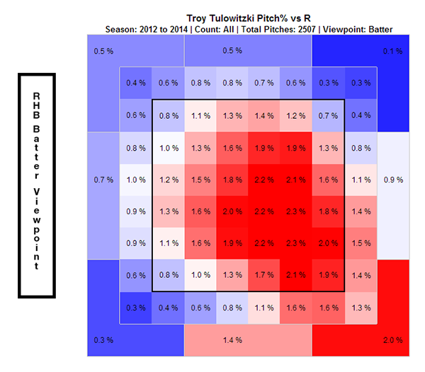 tulo_r_2012_2014_pitchpercent