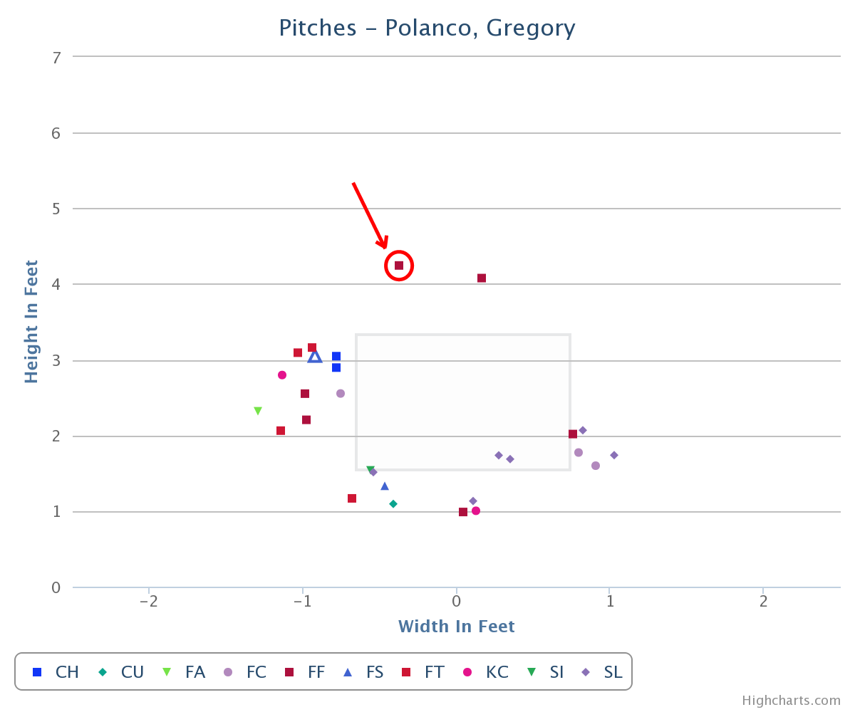 Polanco Chart Bad Swing