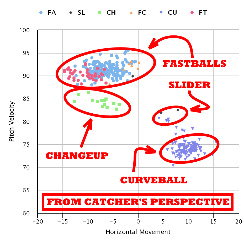 hAHN'S pITCHES gRAPHS