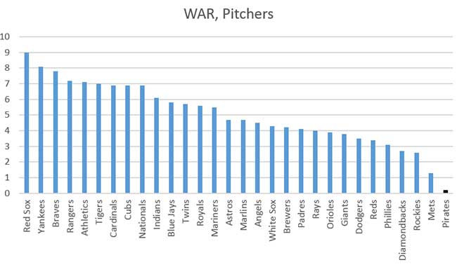 pirates_pitcher_war