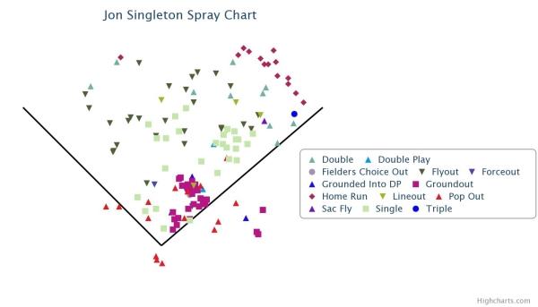 singleton2014