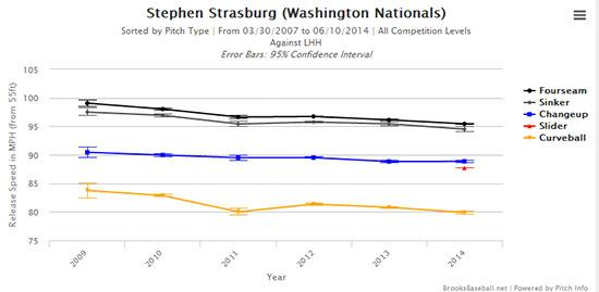 strasburg_velocity