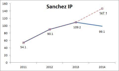 sanchezip