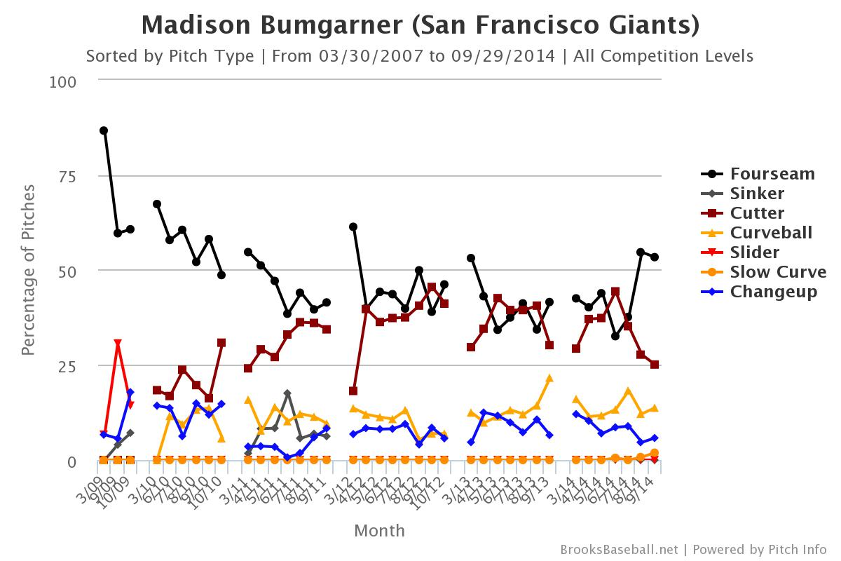 Brooksbaseball-Chart (7)
