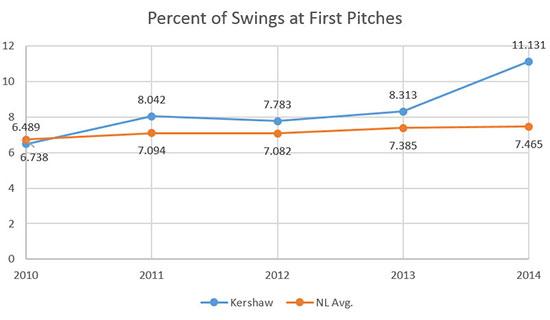 kershaw_swings