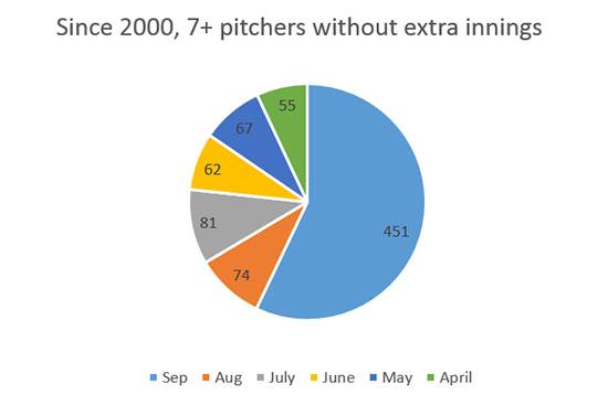 pitchers_since2000