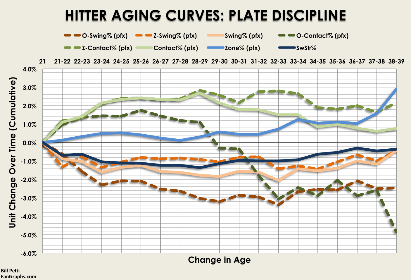 AgingCurves_Hitters_Discipline_All