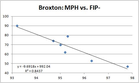 Broxton 2