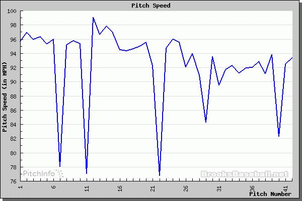 Pitch Chart 0511