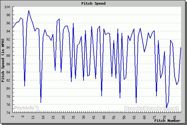 Pitch Chart 0517