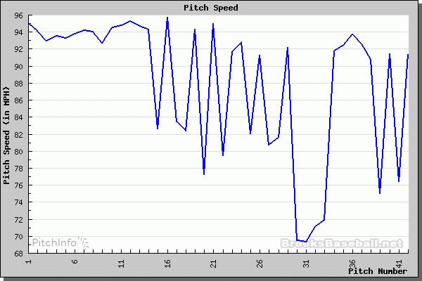 Pitch Chart 0522