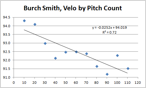 Smith Velo by Pitch Count