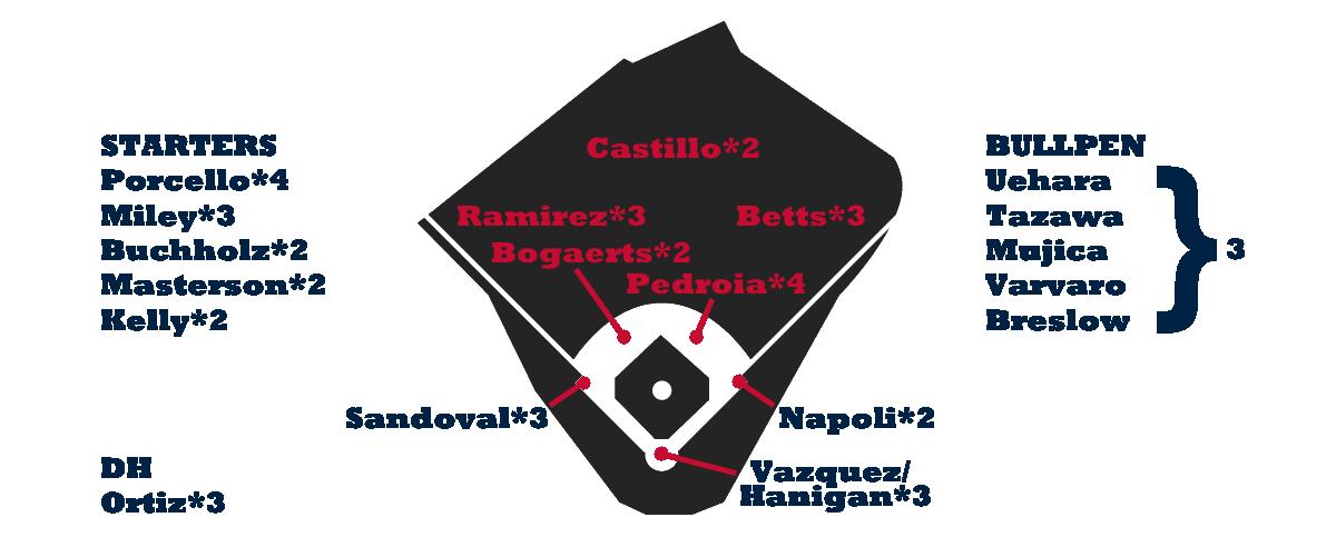 Boston Depth Chart