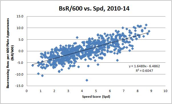 BsR vs Spd
