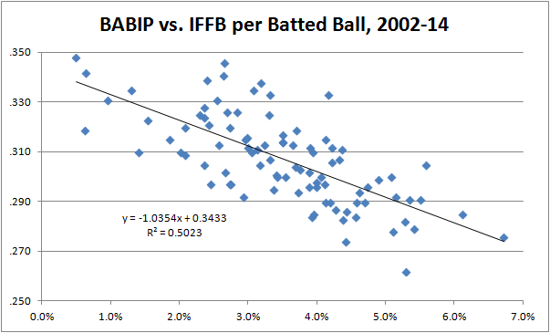 IFFB per Batted Ball