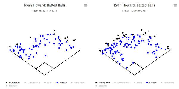 howard_flyball-chart-13-14