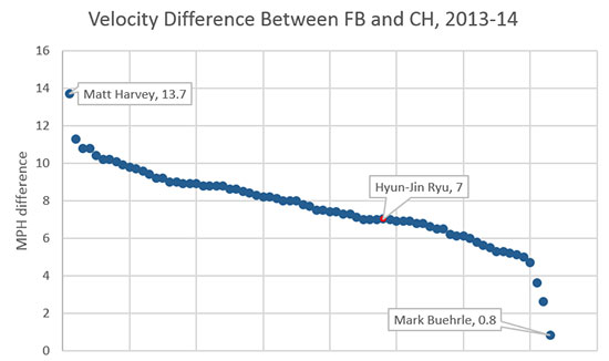 ryu_velocity_difference