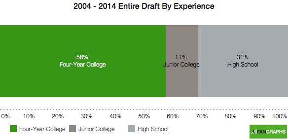 2004-2014-entire-draft-experience