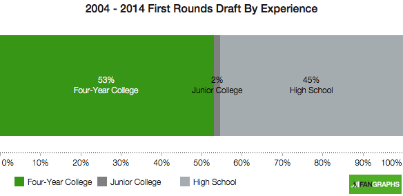 2004-2014-first-round-draft-experience