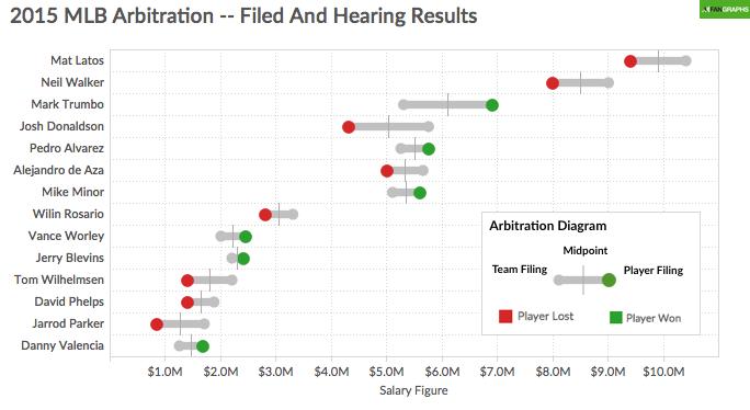 2015 MLB Arbitration Hearing Results