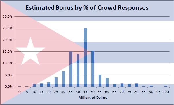 Bonus Graph Cuban