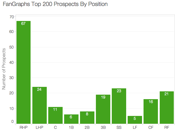 Top-200-Prospects-Position