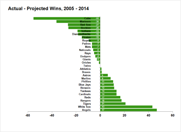 actualprojected20052014
