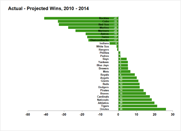 actualprojected20102014