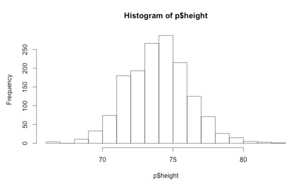 heighthistogram