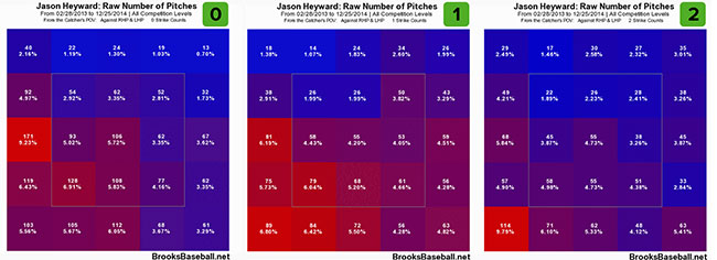 heyward_2013-14_raw-pitches