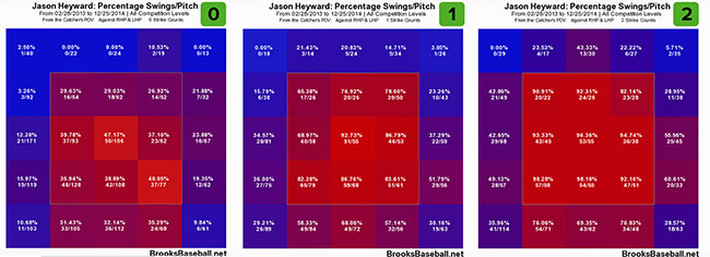 heyward_2013-14_swings
