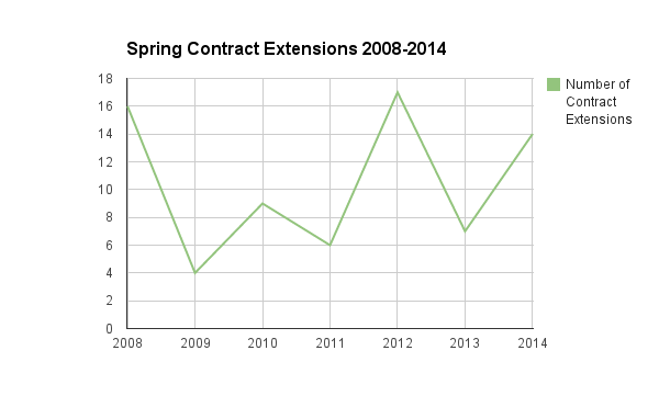 Spring Contract Extensions #