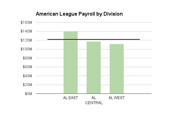 AL Division Payroll