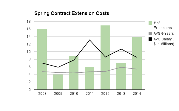 Spring Contract Extension Costs