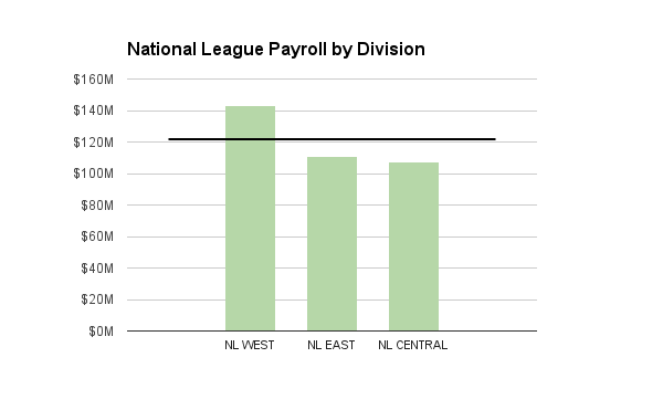 NL Payroll by DIvision